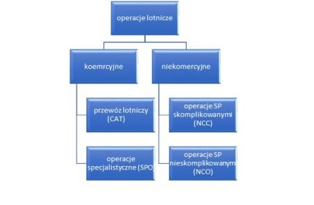 schemat-operacji-easa